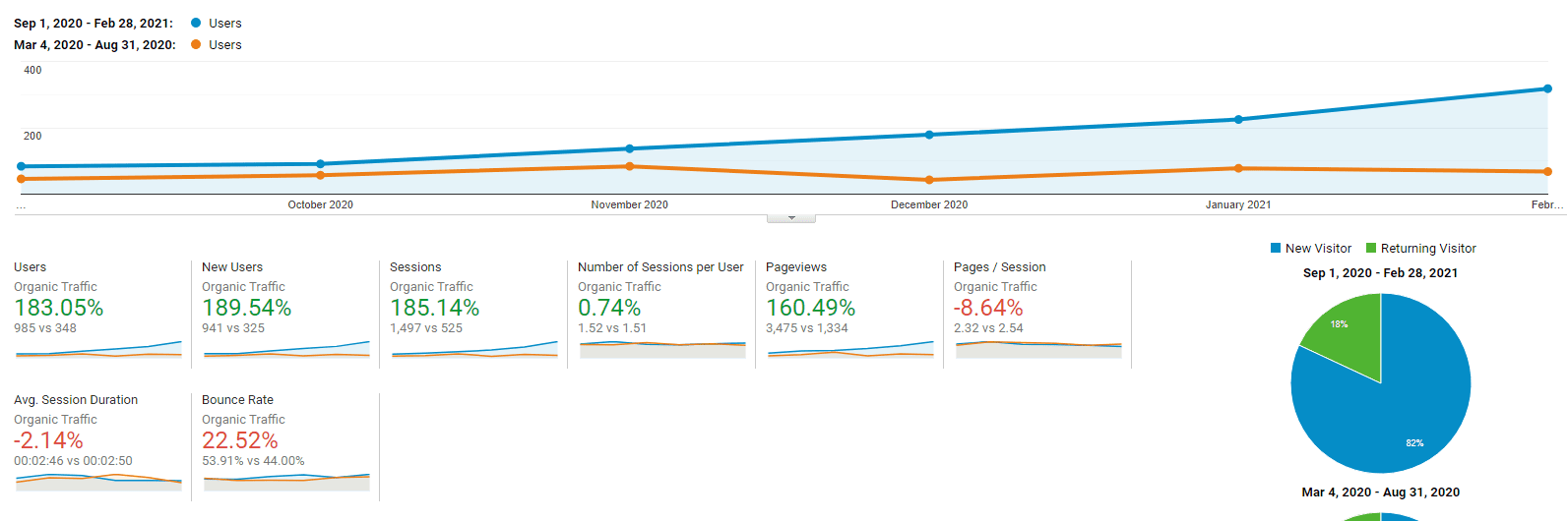 183% Increase In Organic Traffic & 49% In Revenue For Online Service Based Business (SEO Case Study) 2