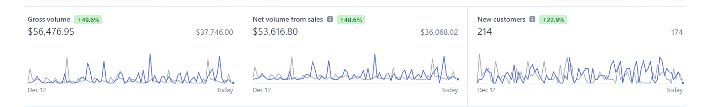 183% Increase In Organic Traffic & 49% In Revenue For Online Service Based Business (SEO Case Study) 8